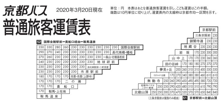 京都バス 運賃表