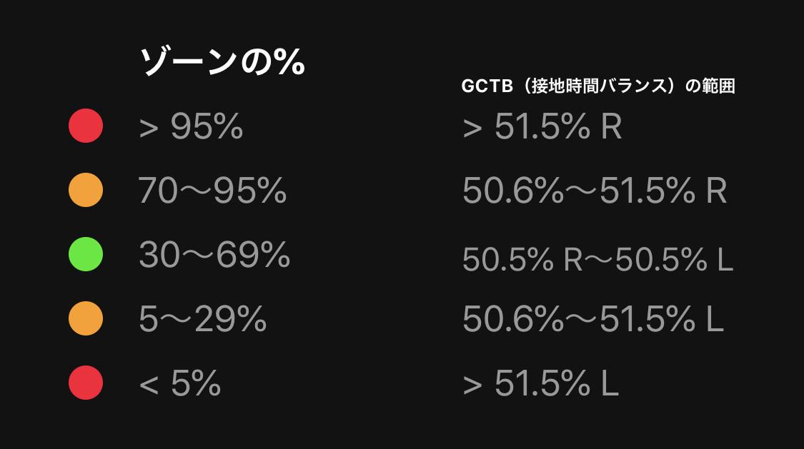 GCT Balance 接地時間グラフ