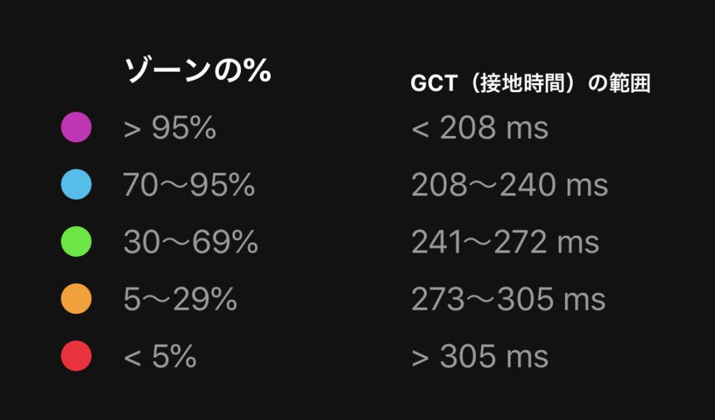 GCT(接地時間)グラフ