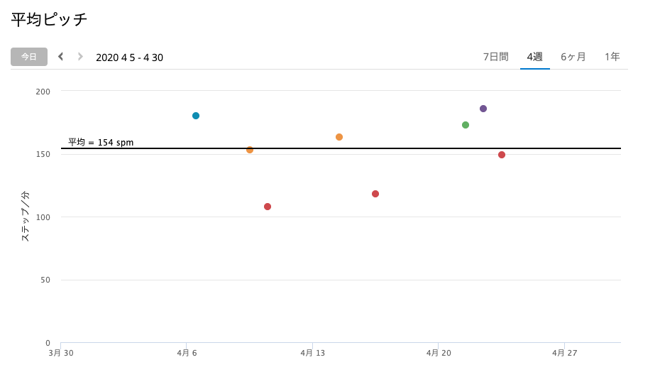 2020年4月 平均ピッチ