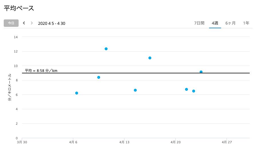 2020年4月 平均ペース