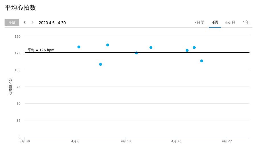 2020年4月 平均心拍数