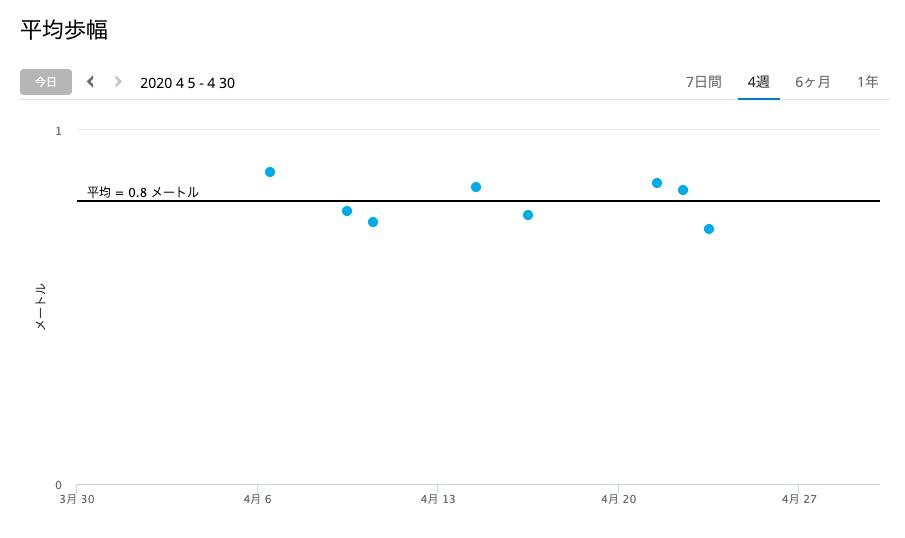 2020年4月 平均歩幅