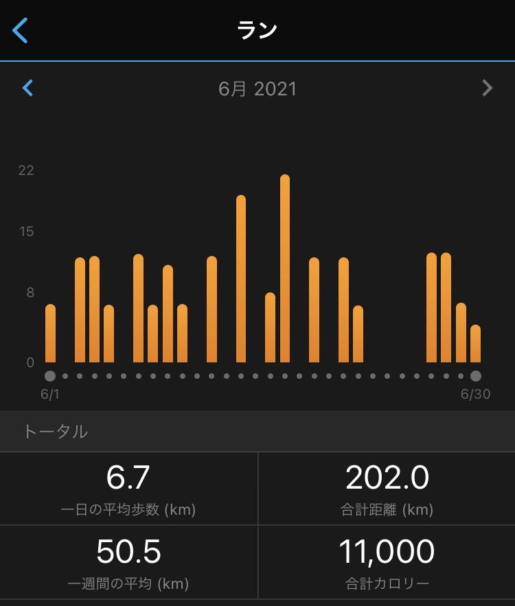 2021年6月のランニング記録